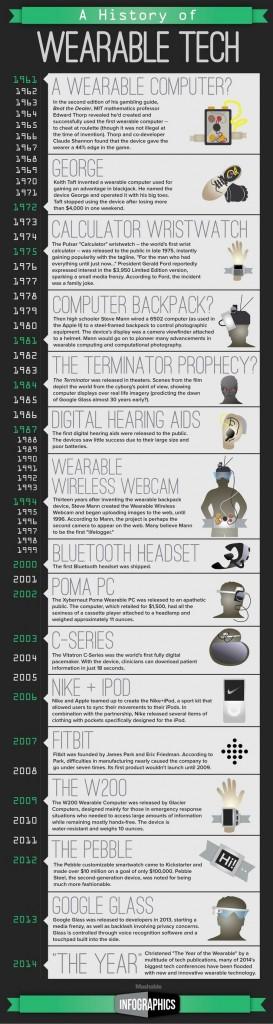 tecnologia indossabile