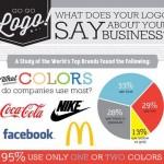 Quanto un logo aziendale e' in grado di dire?